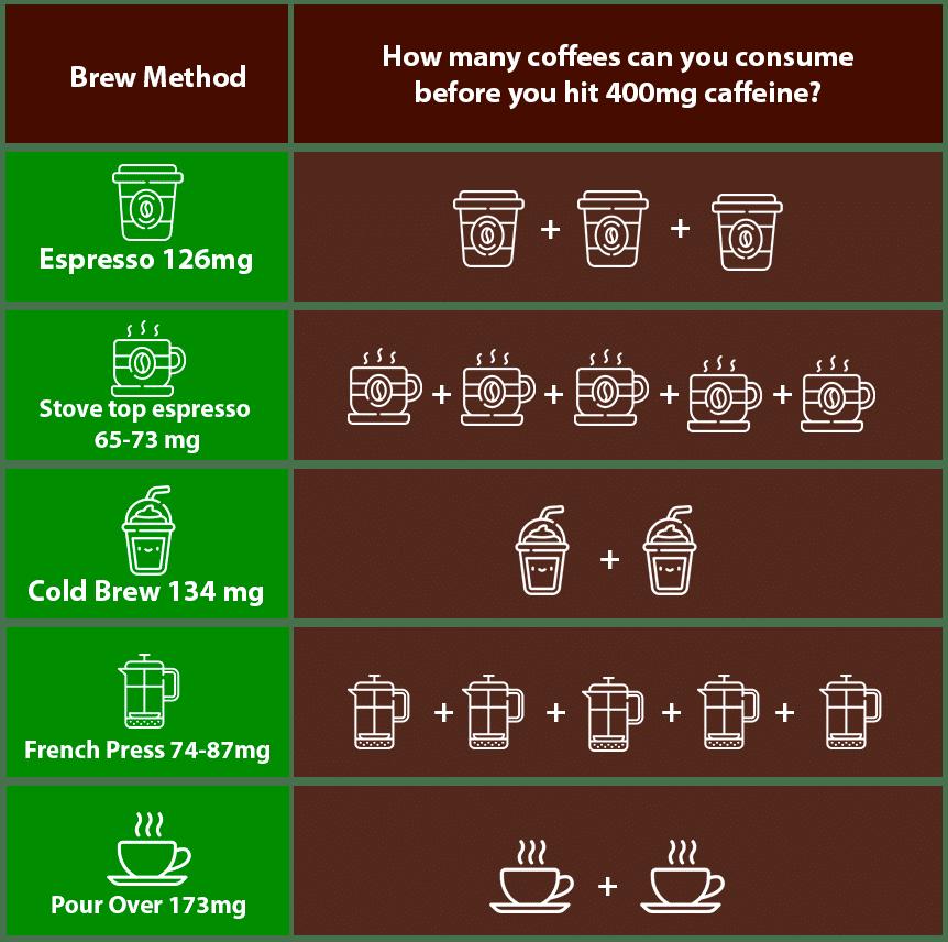How do 400mg of caffeine look like